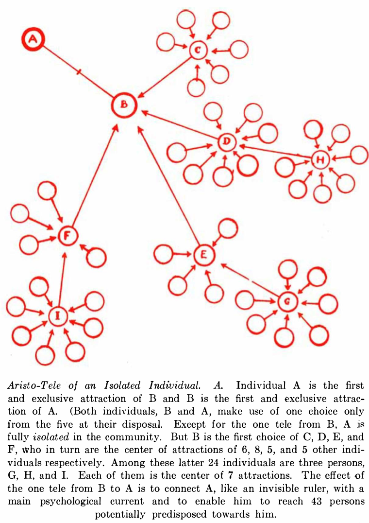 1934: the network as hierarchy